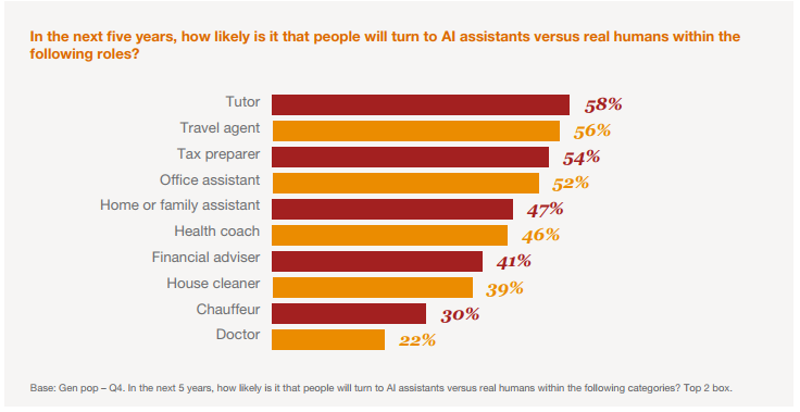 PWC-Survey-Artificial-Intelligence-Roles.png
